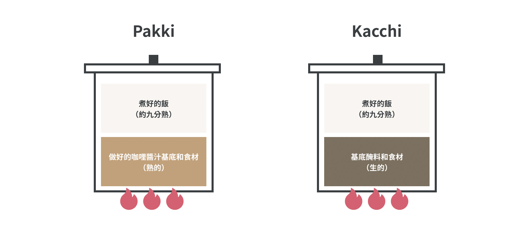 pakki kacchi的差異